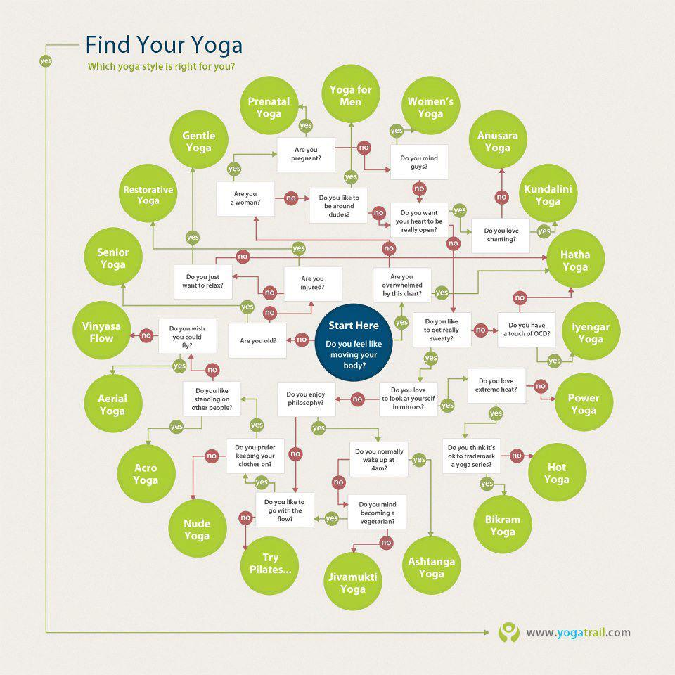 What type of yoga is for me atlanta yoga instructors